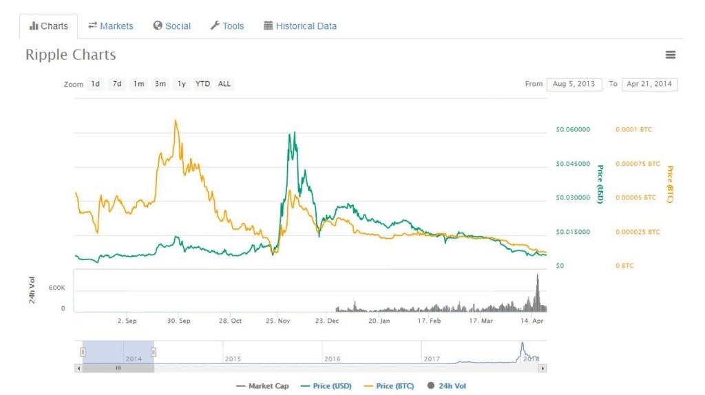 RippleのICO後のチャート