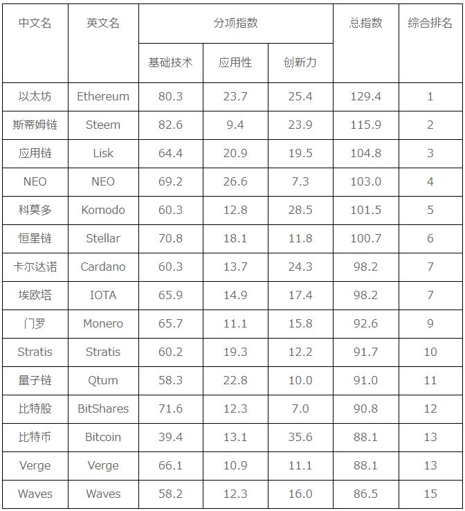 中国仮想通貨格付