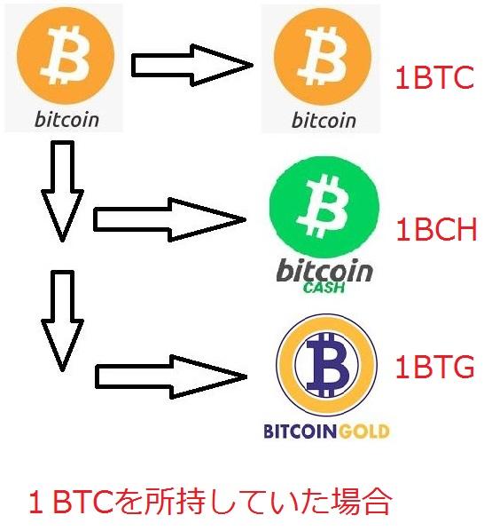 ビットコインの分岐イメージ