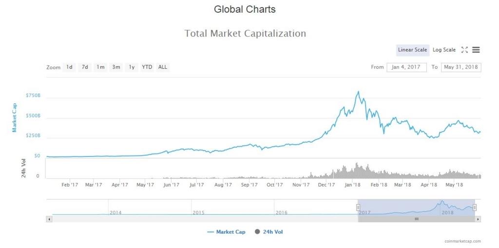 仮想通貨のグローバルチャート