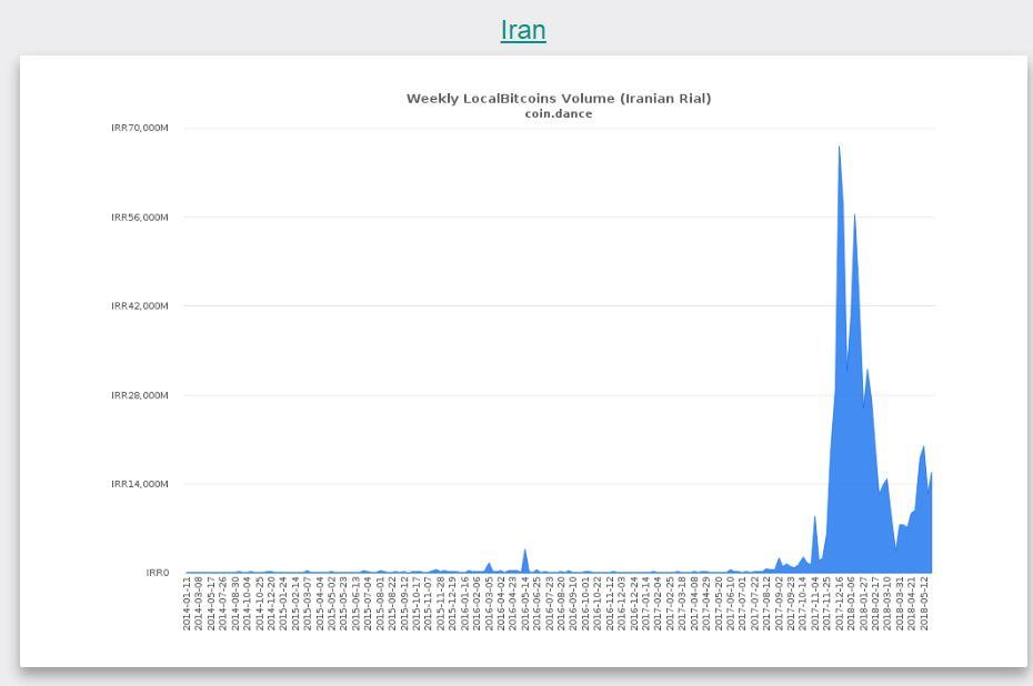 イランのビットコイン取引高