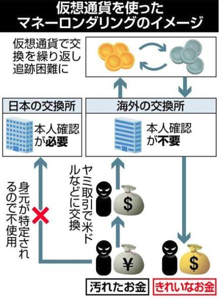 マネーロンダリングのイメージ図(産経新聞)
