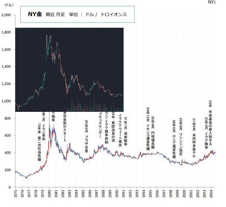 ビットコインと金チャート