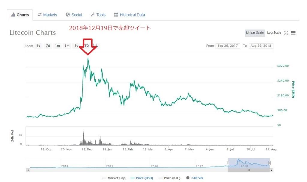 ライトコインのチャート
