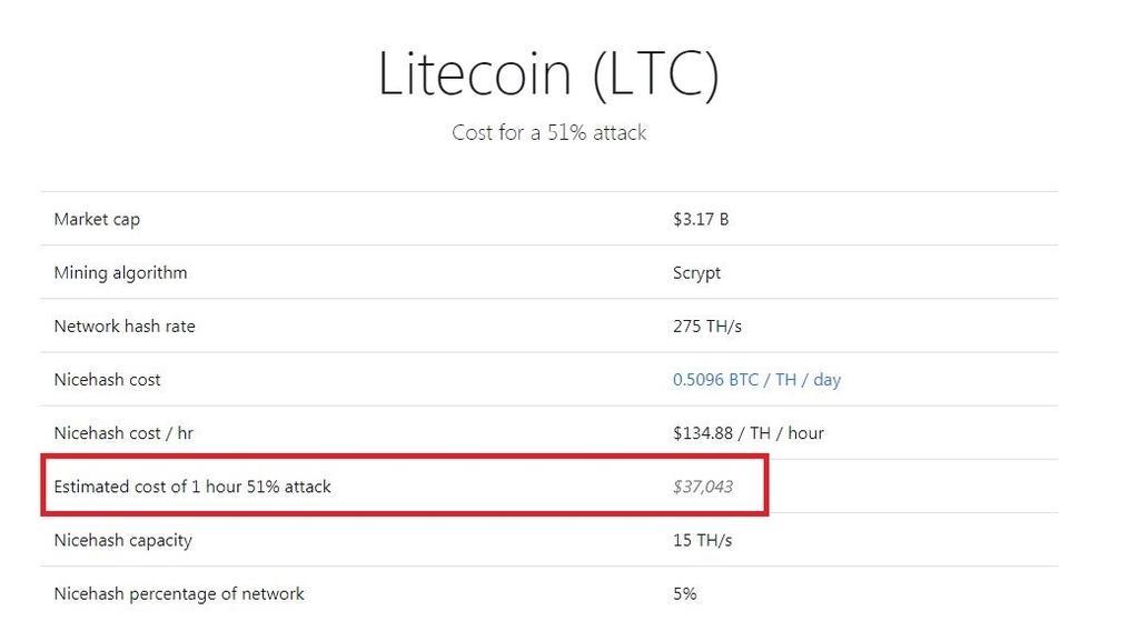1時間ライトコインの51%アタックが可能になるか?というデータ表