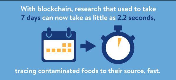 ウォルマートがブロックチェーンを使うことで時間を短縮