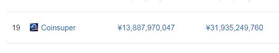 CoinSuperの取引高