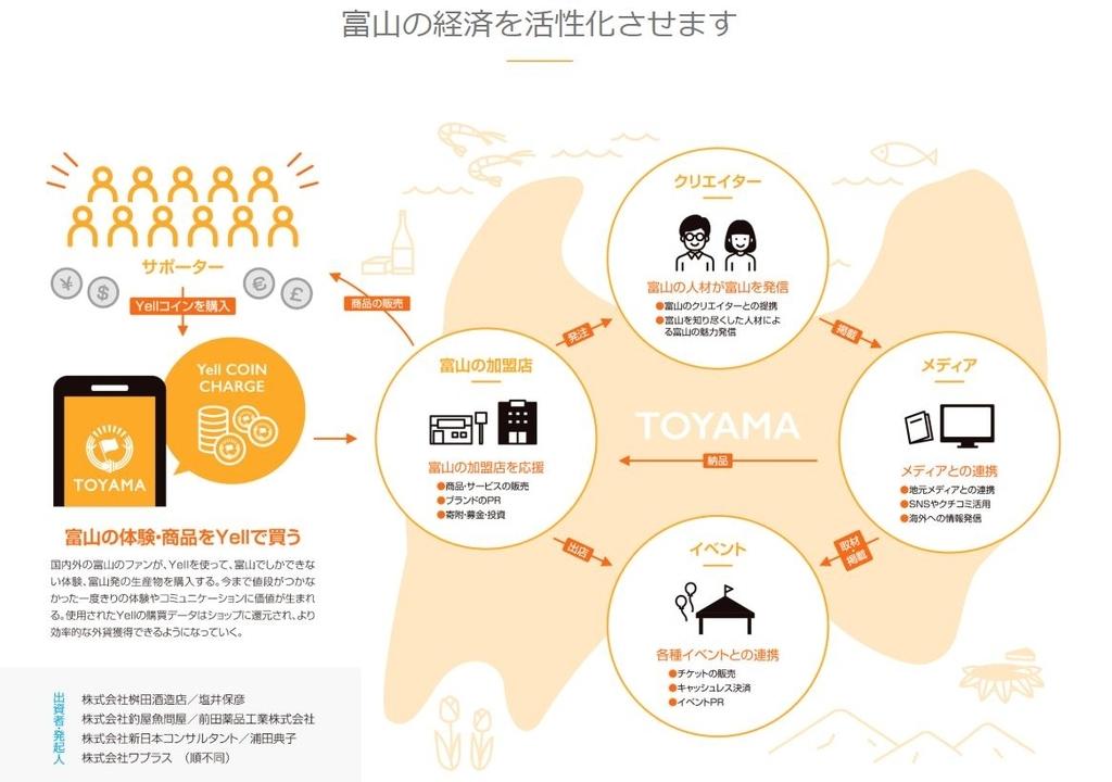 地方創生プロジェクト Yell TOYAMAイメージ図