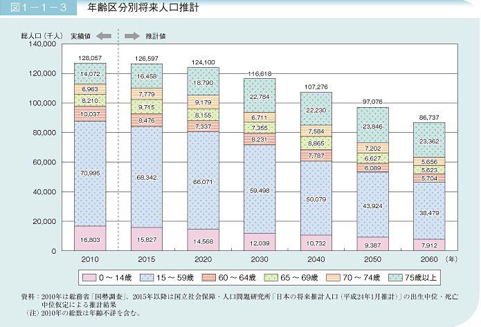 将来推計人口でみる50年後の日本|平成24年版高齢社会白書(全体版) - 内閣府