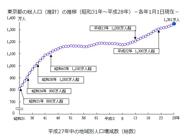 東京の人口推移