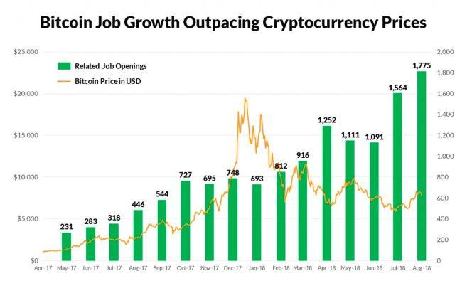 米国での仮想通貨とブロックチェーン業界の求人が増加がわかるグラフ