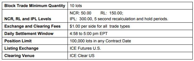 ICEフューチャーU.SはBakktのビットコイン先物取引の商品の詳細や先物開始の日時