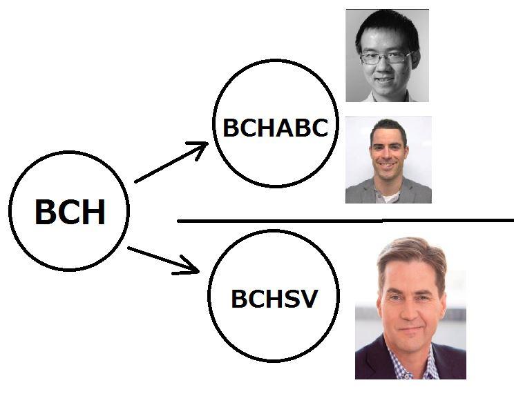BTCABCとBTCSVの関係図