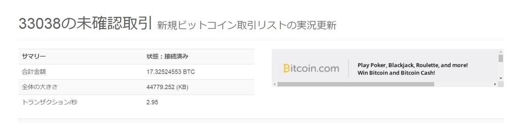 ビットコイン未確認取引