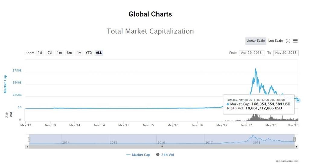 ビットコイン時価総額推移のチャート