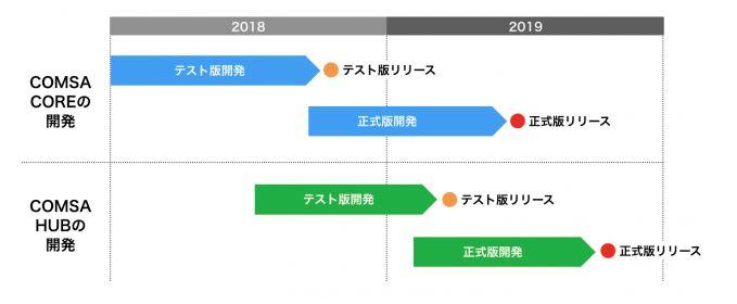 COMSAの今後のロードマップについて