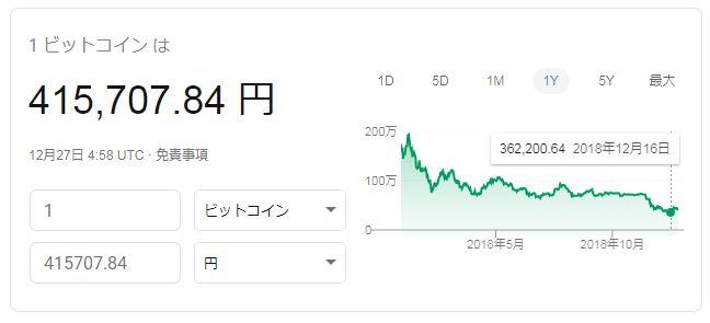 1ビットコインの価格