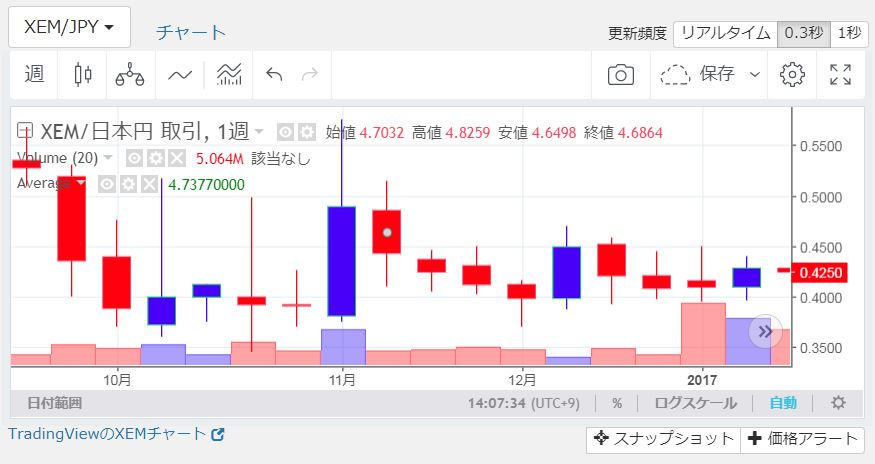 XEM/JPYチャート