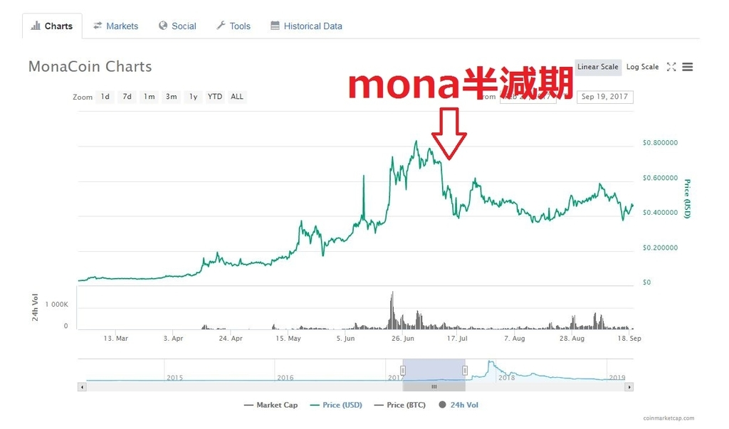 monaコイン半減期