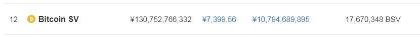 ビットコインSV価格 2019年3月