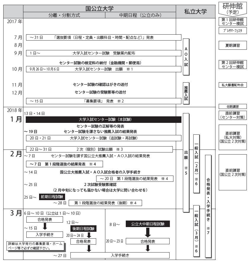 図解大学入試合格までの流れ2017年版