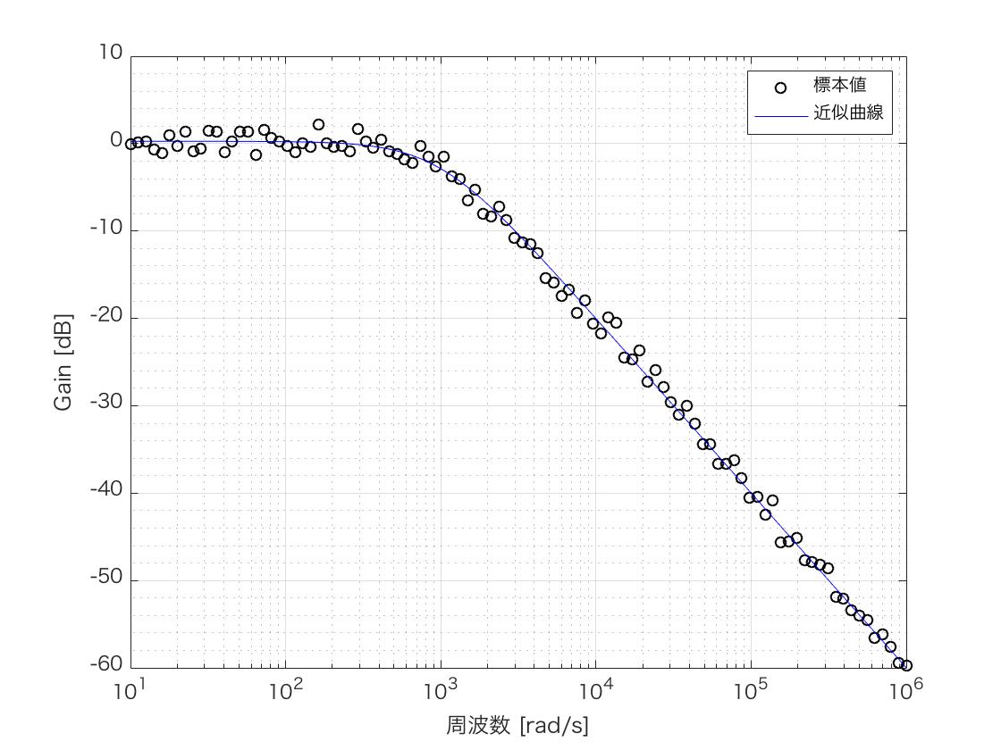 LPF 利得 周波数特性