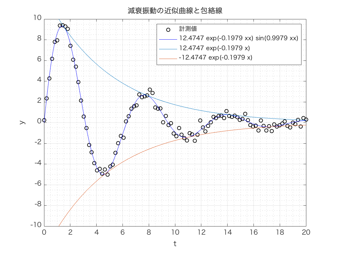 MATLAB 非線形近似 減衰振動