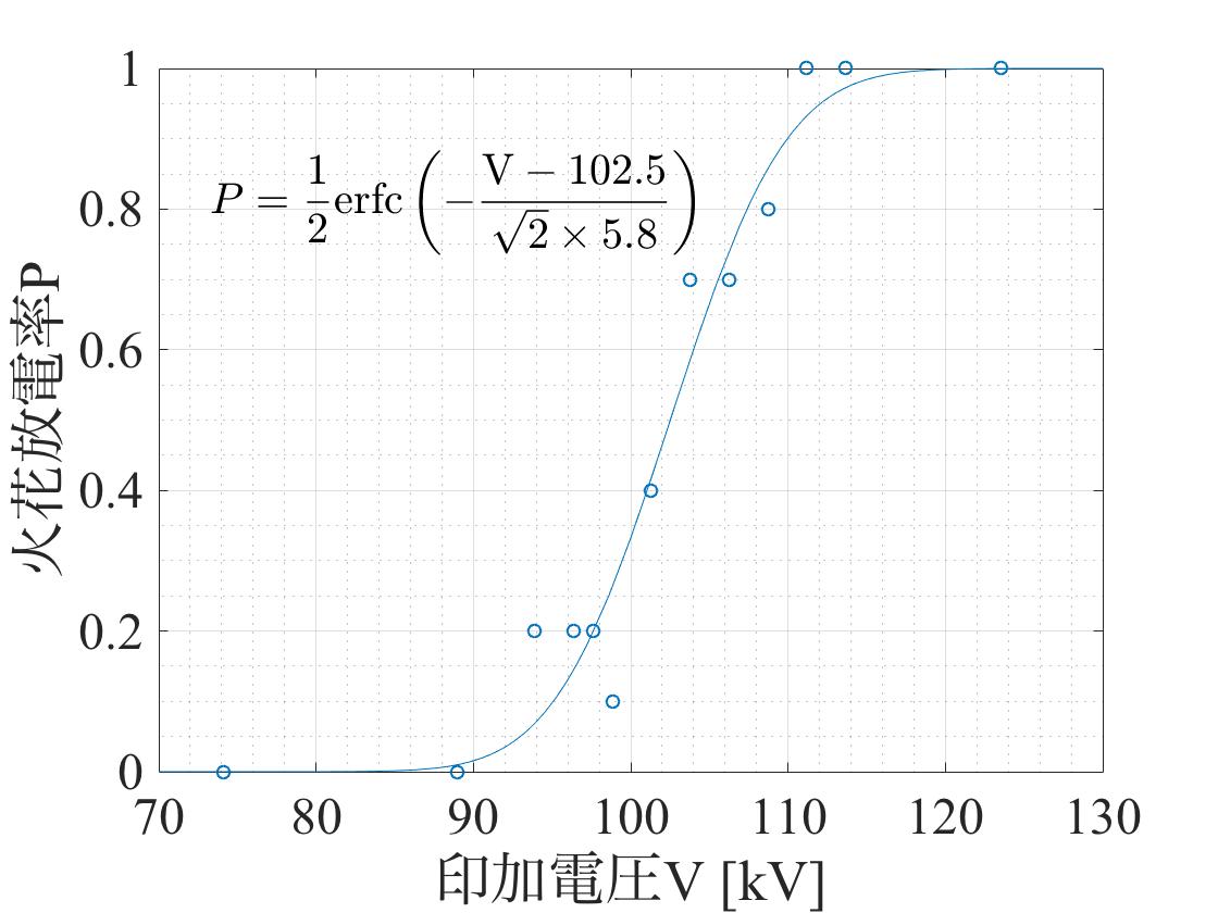 MATLAB 非線形近似 火花放電率 不平等電界