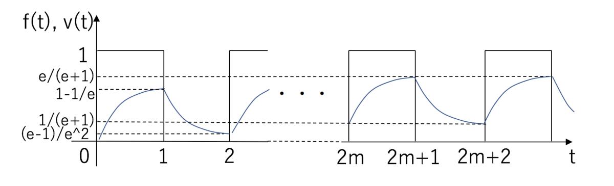 積分回路 方形波 出力波形 応答