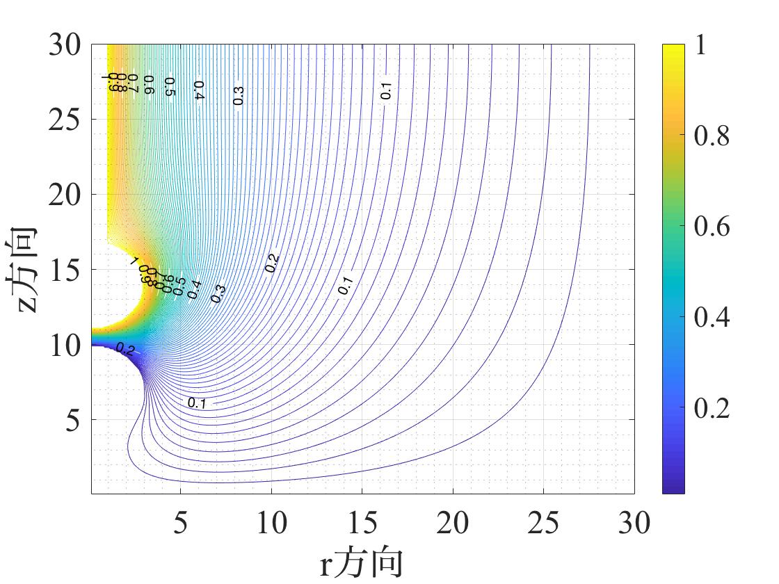 差分法による電界分布計算