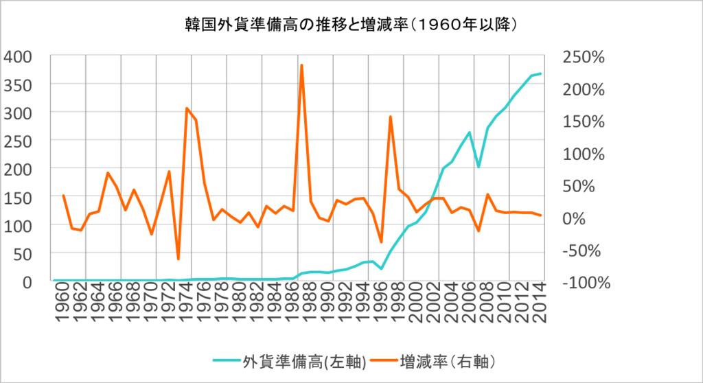 韓国外貨準備高の推移・増加率(1960年移行)
