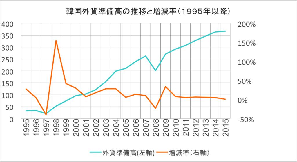 韓国外貨準備高の推移・増加率(1995年移行)