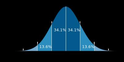 正規分布を示すグラフ(ウィキペディアより)