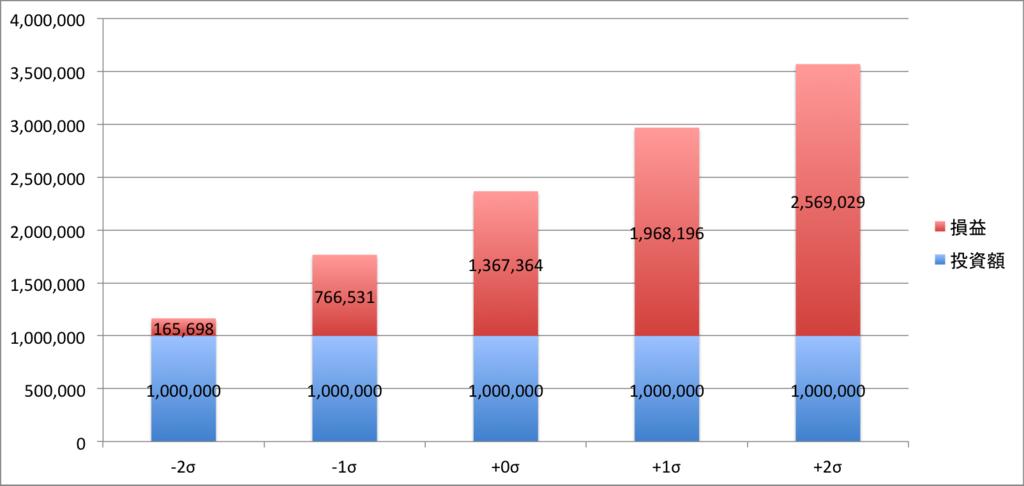 投資期間が長い場合の投資運用結果(シミュレーション)