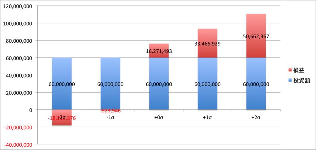 投資期間が短い投資運用結果(シミュレーション)