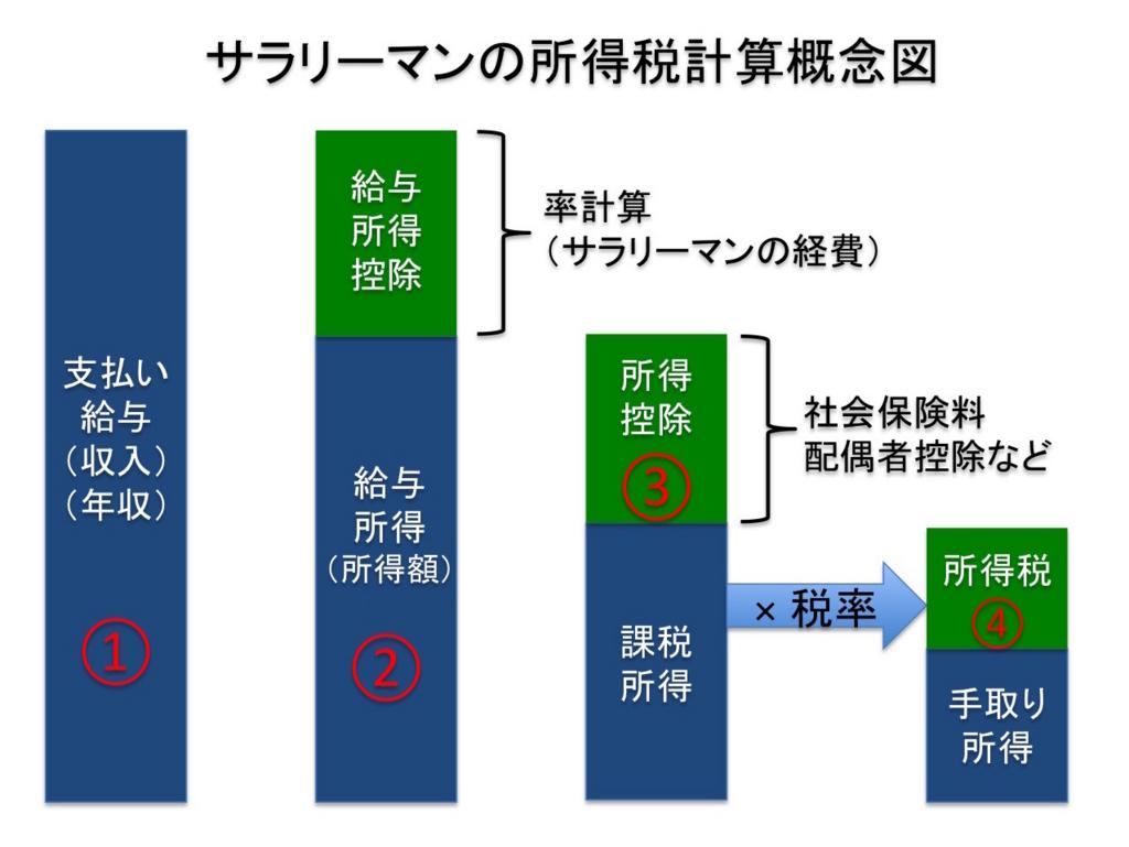 サラリーマンの所得税計算概念図