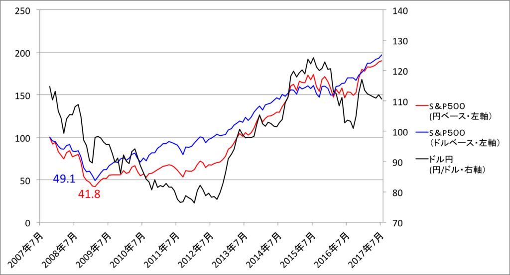 S&P500トータルリターンのグラフ