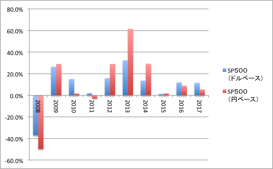 S&P500年別リターン