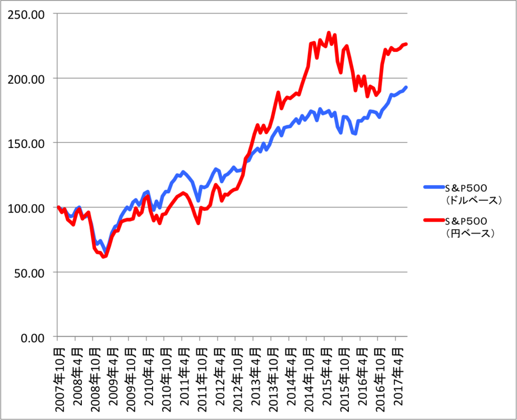 S&P500積み立てシミュレーション結果