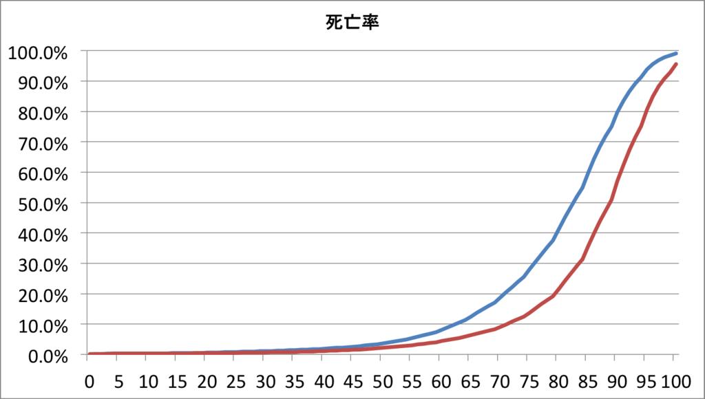 男女別死亡率のグラフ