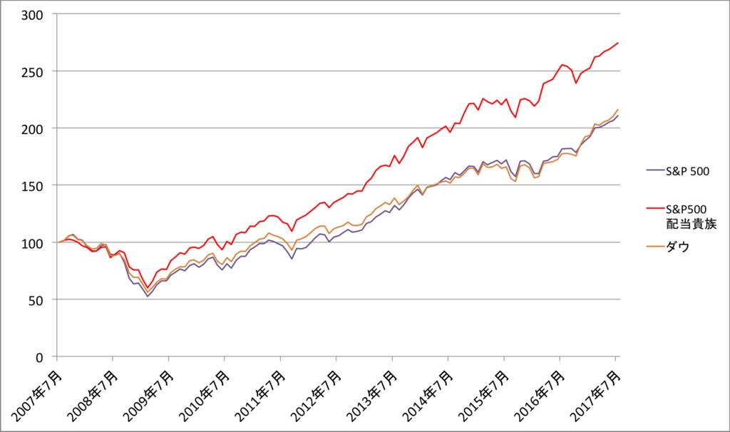 配当貴族指数と他指数の価格変動比較