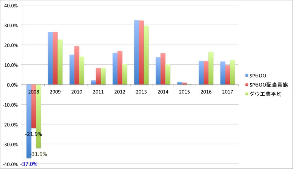 配当貴族指数と他指数の1年ごとのリターン比較