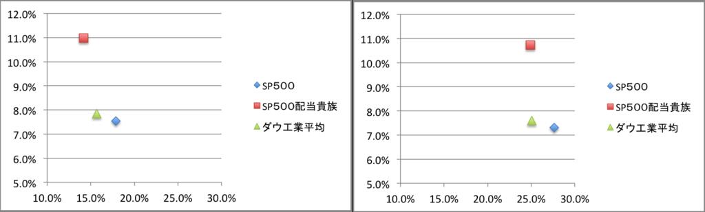 配当貴族指数リターンとリスクの比較グラフ