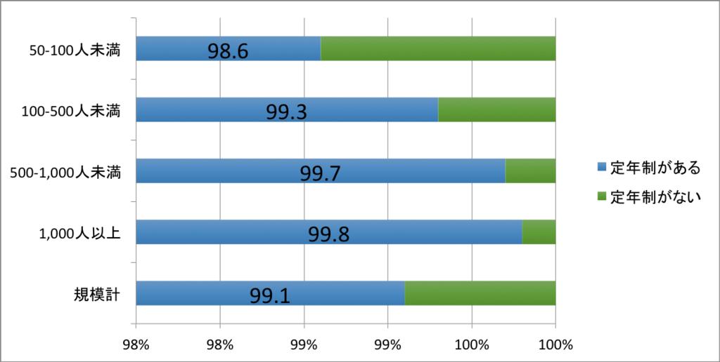 企業規模別定年制度の有無に関するグラフ