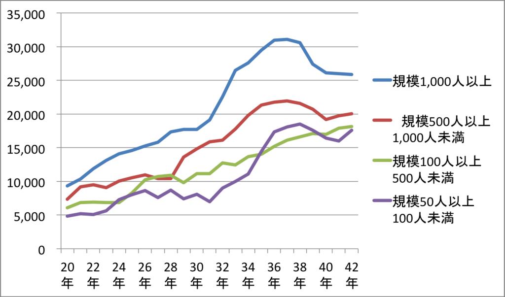 従業員数別退職金の比較グラフ(勤続年数ごと)
