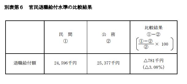 退職金の官民比較表(平成28年)