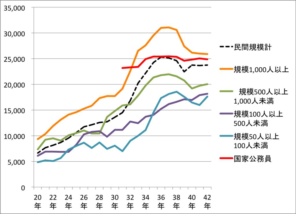 退職金の官民比較