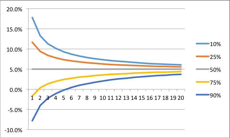 リターンとリスクの関係を示すグラフ