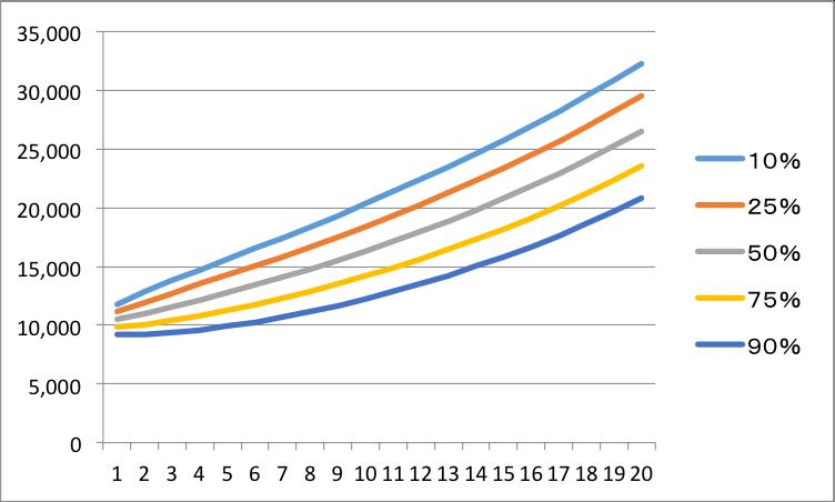 ルートT倍法を使った投資結果のシミュレーション方法(信頼確率別)