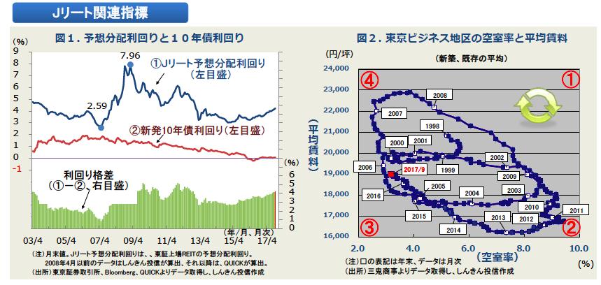 リートの空室率と賃料グラフ